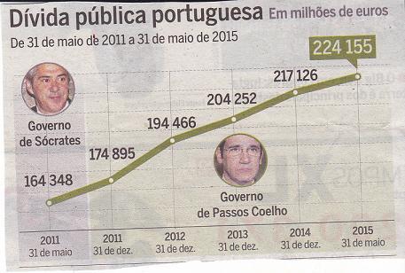 A inquietante dívida portuguesa cresce continuadamente 3d7c2a33bf0
